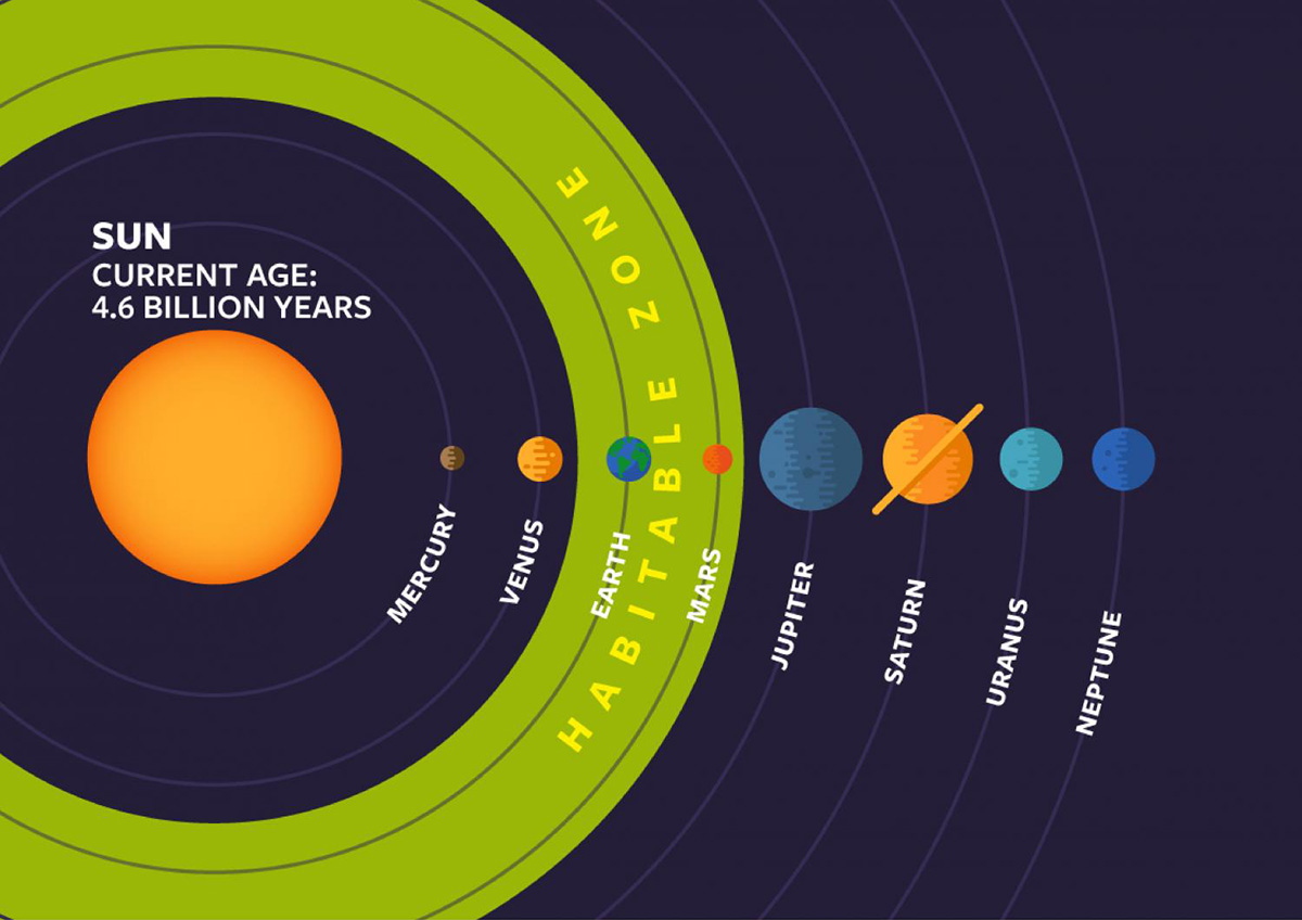 Астрономы отыскали зону существования инопланетной жизни
