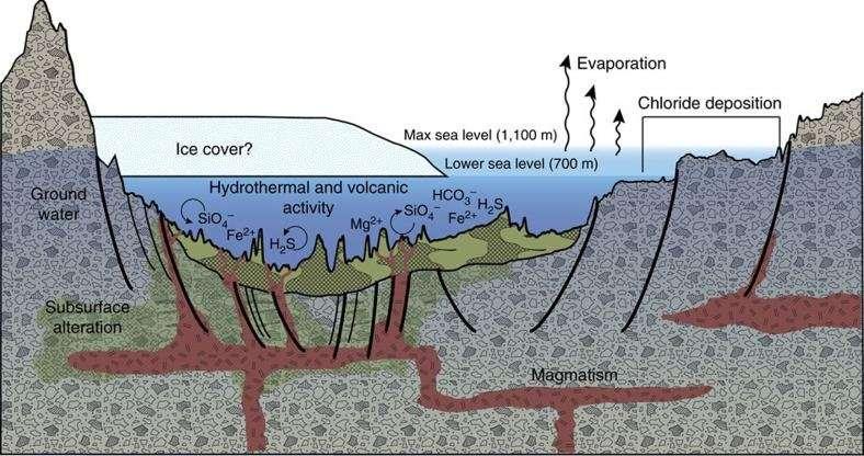 Ученые отыскали  наМарсе «окно враннюю жизнь» наЗемле