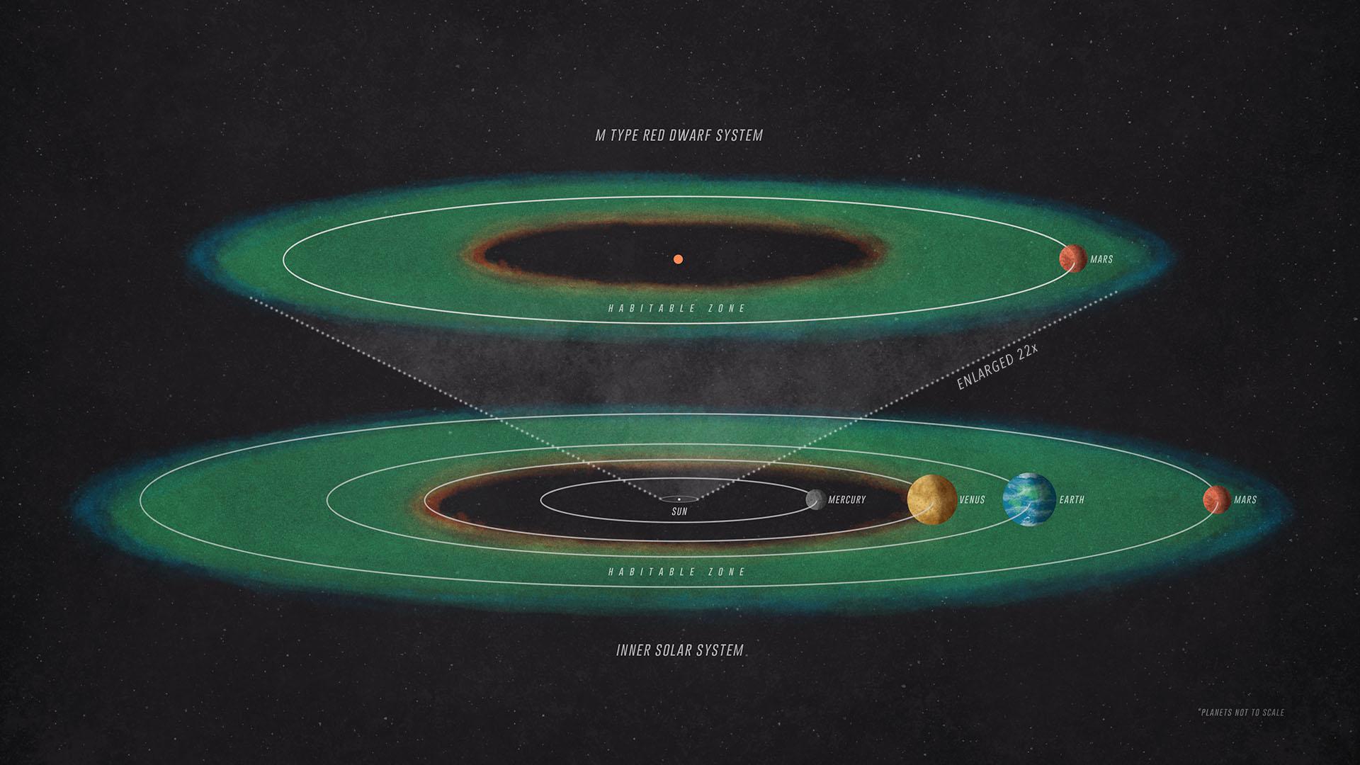 Данные зонда NASA MAVEN помогут астрономам отыскать инопланетную жизнь на иных мирах