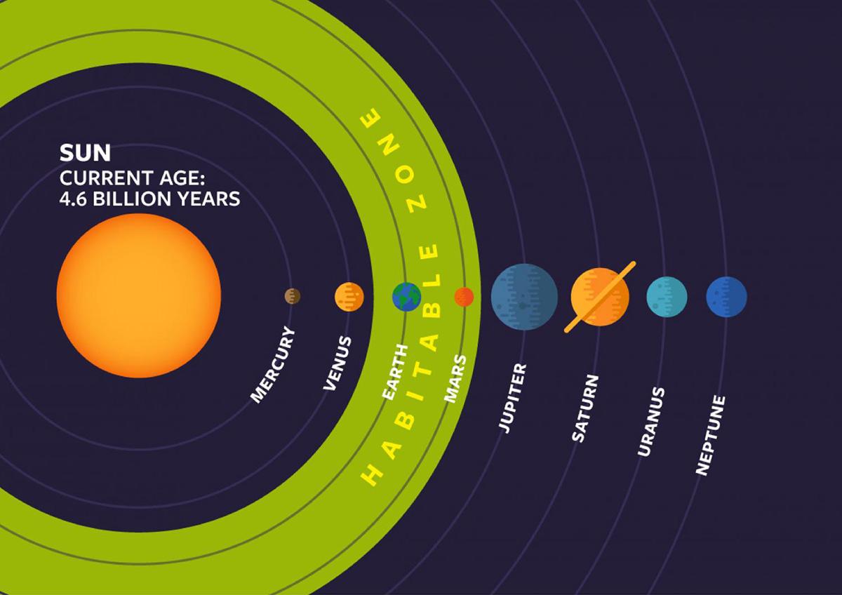 astronomy goldilocks - HD1200×848