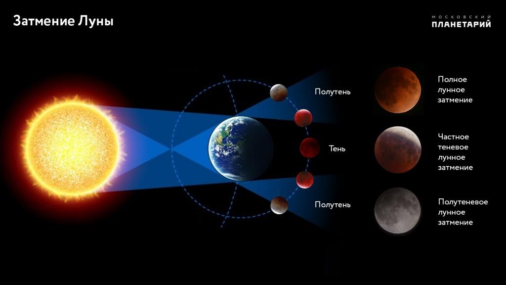 Петербуржцы смогут 27июля увидеть лунное затмение