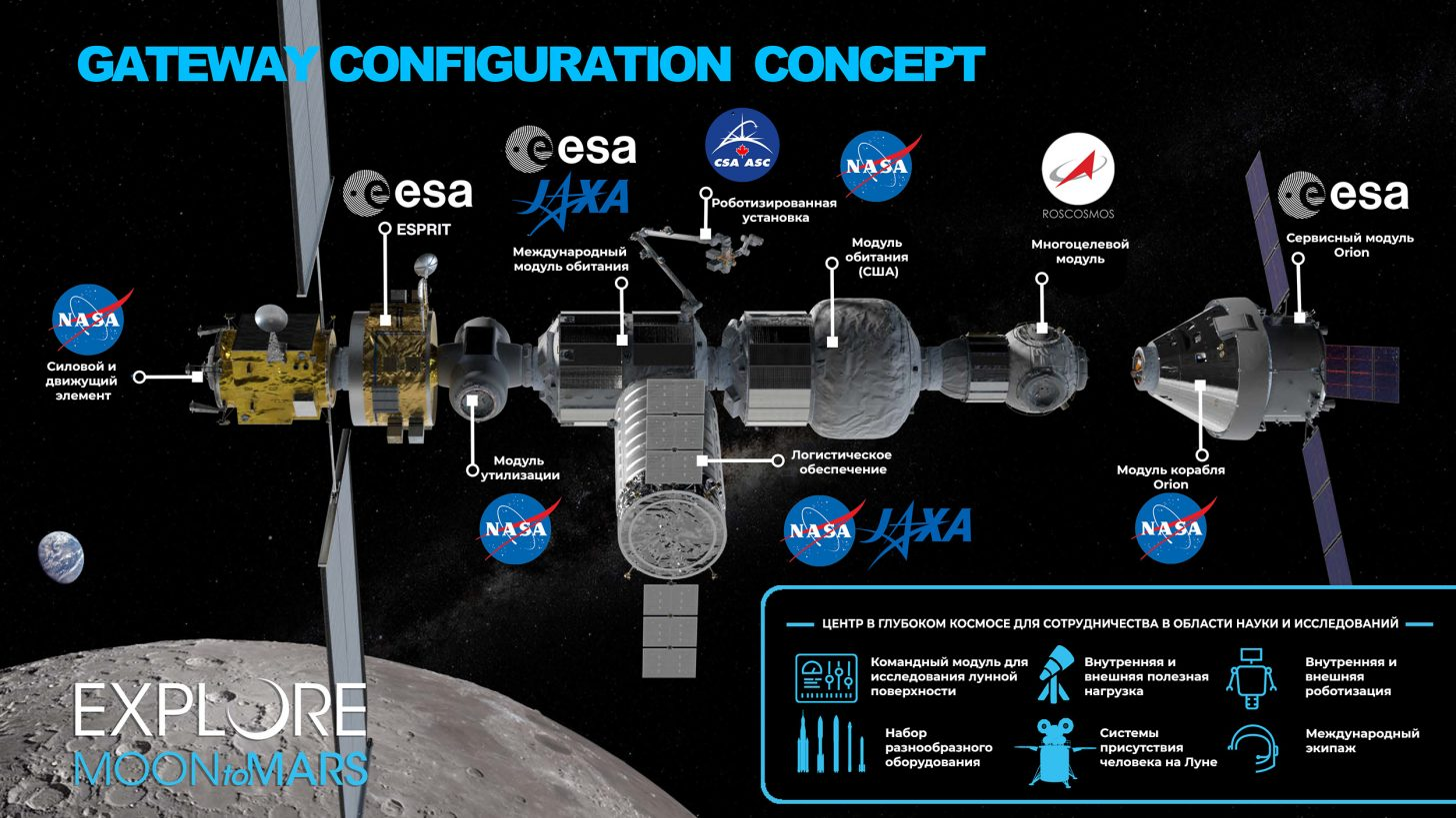 Концепция конфигурации станции «Gateway». Credit: NASA. Infographic translation: in-space.ru